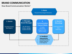 Brand Communication PPT Slide 14