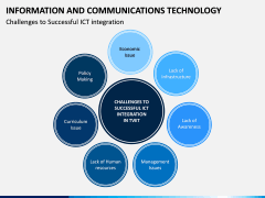 Information & Communications Technology (ICT) PPT Slide 15