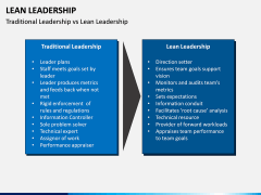 Lean Leadership PPT Slide 17