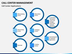 Call Center Management PPT Slide 10