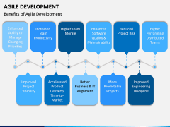 Agile Development PPT Slide 16