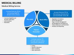 Medical Billing PPT Slide 5