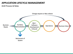 Application Lifecycle Management PPT Slide 27