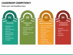 Leadership Competency PPT Slide 20