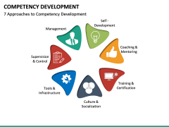 Competency Development PPT slide 19