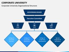 Corporate University PPT Slide 4