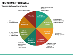Recruitment Life Cycle PPT slide 27