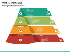 Path to Purchase PPT Slide 19