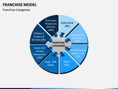 Franchise Model PPT Slide 9
