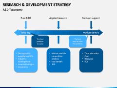R&D Strategy PPT Slide 6