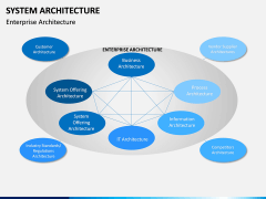 System Architecture PPT Slide 11