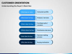 Customer Orientation PPT Slide 8