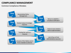 Compliance Management PPT Slide 15