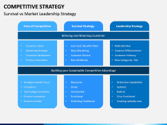 Competitive Strategy PPT Slide 11