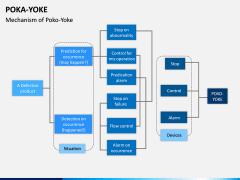 Poka Yoke PPT Slide 11