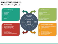 Marketing Flywheel PPT Slide 16