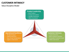 Customer Intimacy PPT Slide 27