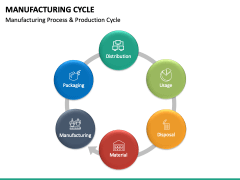 Manufacturing Cycle PPT Slide 21