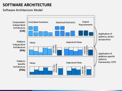Software Architecture PPT Slide 7
