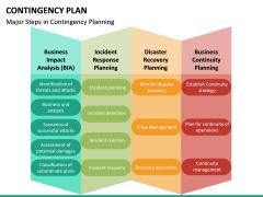 Contingency Plan PPT Slide 20