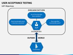 User Acceptance Testing PPT Slide 8