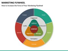 Marketing Flywheel PPT Slide 14