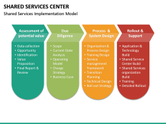 Shared Services Center PPT Slide 26