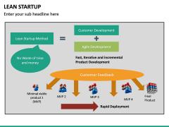 Lean Startup PPT Slide 45
