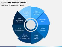 Employee Empowerment PPT Slide 3