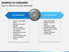 Business to Consumer PPT slide 10