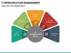 IT Infrastructure Management PPT Slide 30