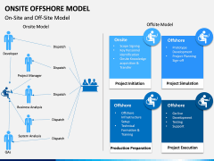 Onsite Offshore Model PPT Slide 7