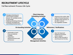 Recruitment Life Cycle PPT slide 3