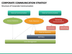 Corporate Communications Strategy PPT Slide 17
