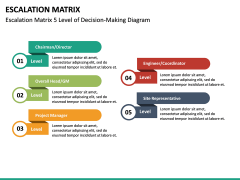 Escalation matrix PPT slide 28