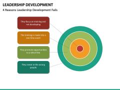 Leadership Development PPT Slide 32