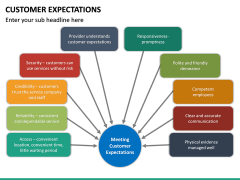 Customer Expectations PPT Slide 36