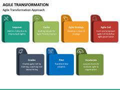 Agile Transformation PPT Slide 25