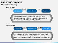 Marketing Channels PPT slide 7
