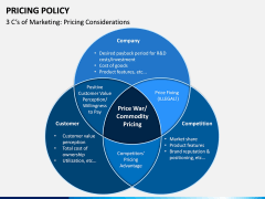 Pricing Policy PPT Slide 11