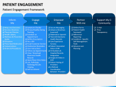 Patient Engagement PPT Slide 6