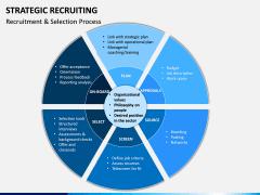 Strategic Recruiting PPT Slide 9