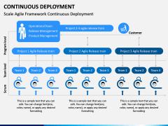 Continuous Deployment PPT Slide 6
