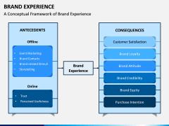 Brand Experience PPT Slide 5