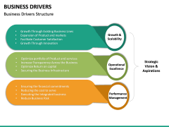 Business Drivers PPT Slide 25