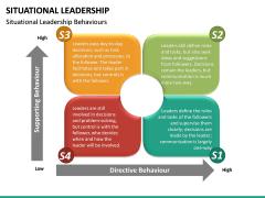 Situational Leadership PPT Slide 23