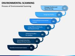 Environmental Scanning PPT Slide 3
