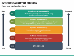 Interoperability of Processes PPT Slide 27
