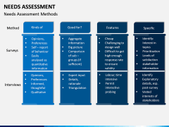 Needs Assessment PPT Slide 4