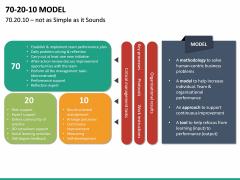 70 20 10 Model PPT Slide 19